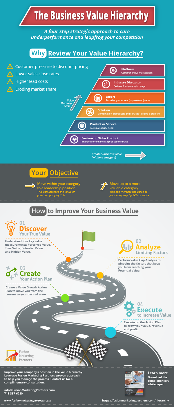 business value infographic