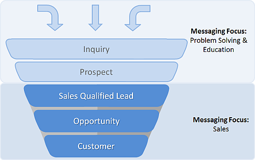 b2b-messaging-focus