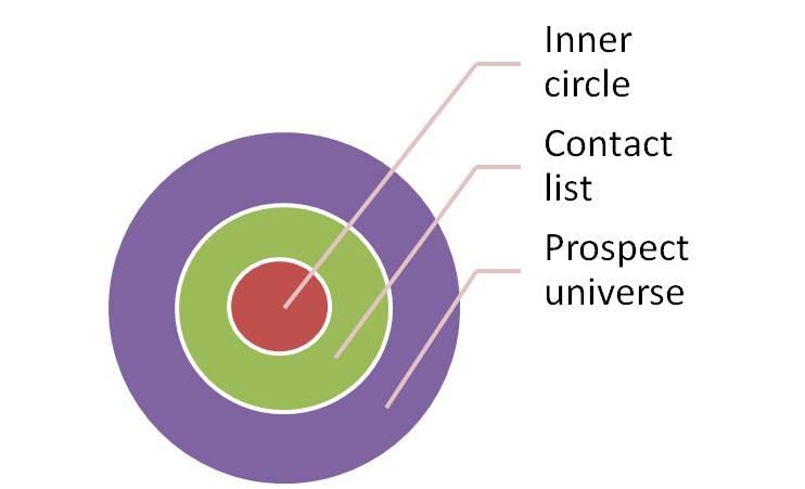 Market Awareness - Circle of Marketing Influence