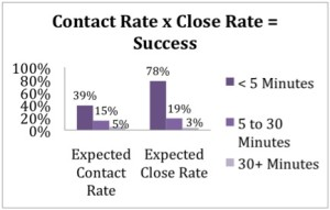 contact rate