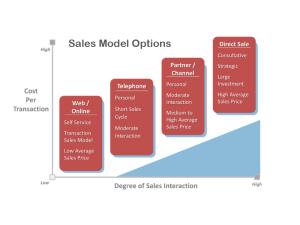 B2B Sales Models