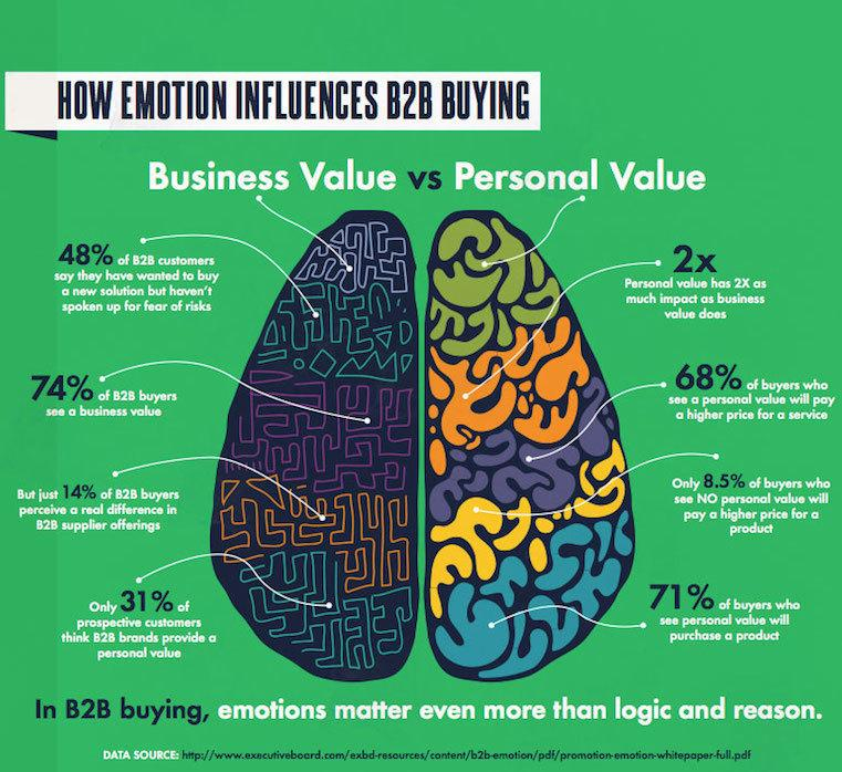 B2B Buying Behavior