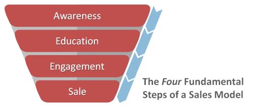 Sales Model Steps