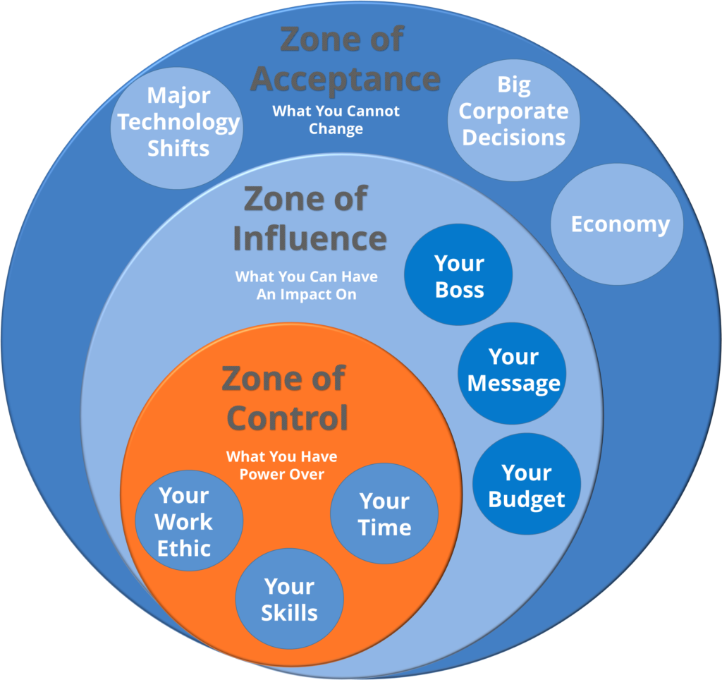 Zone of Marketing Control