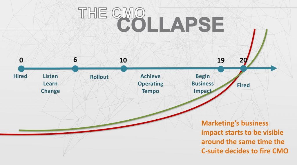 CMO Collapse
