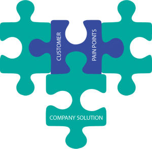 customer pain points-company tailor made solution