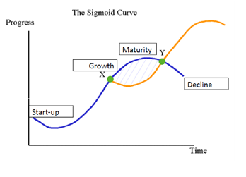Sigmoid Revenue Curve